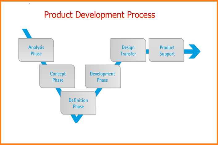 Medical Device Design and Development